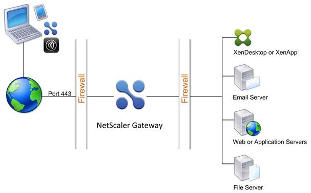 Citrix NetScaler Gateway, the basics!