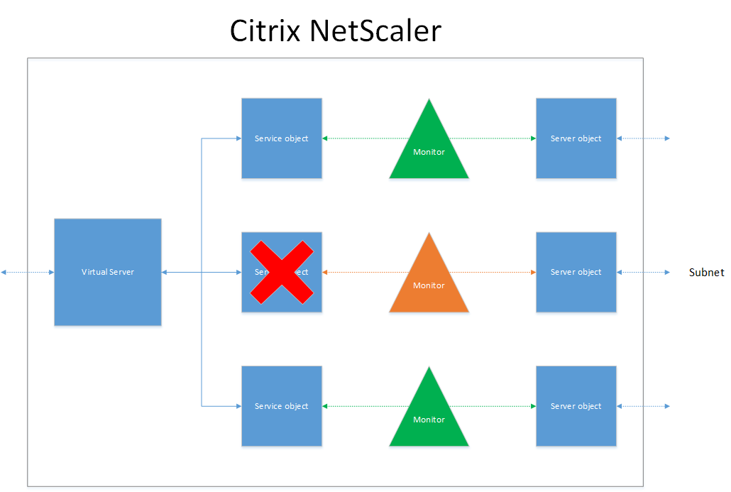 Citrix NetScaler… The basics continued, part one  VIP's
