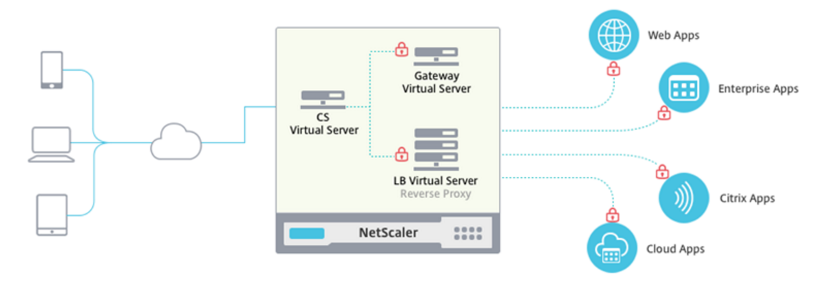 Citrix NetScaler… The basics continued, part six  Content