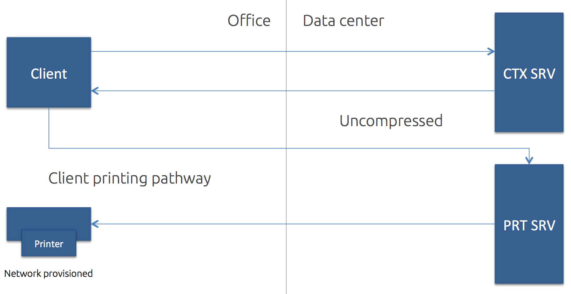 The Ultimate Citrix printing internals cheat sheet! BIG Takeaway