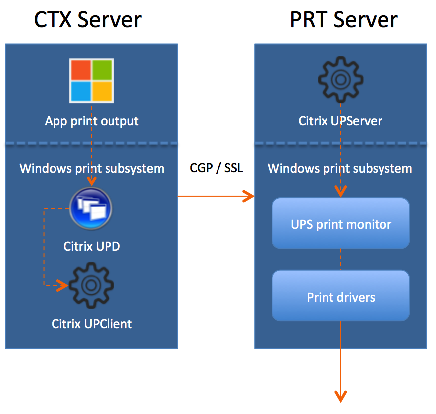 The Ultimate Citrix printing internals cheat sheet! BIG Takeaway