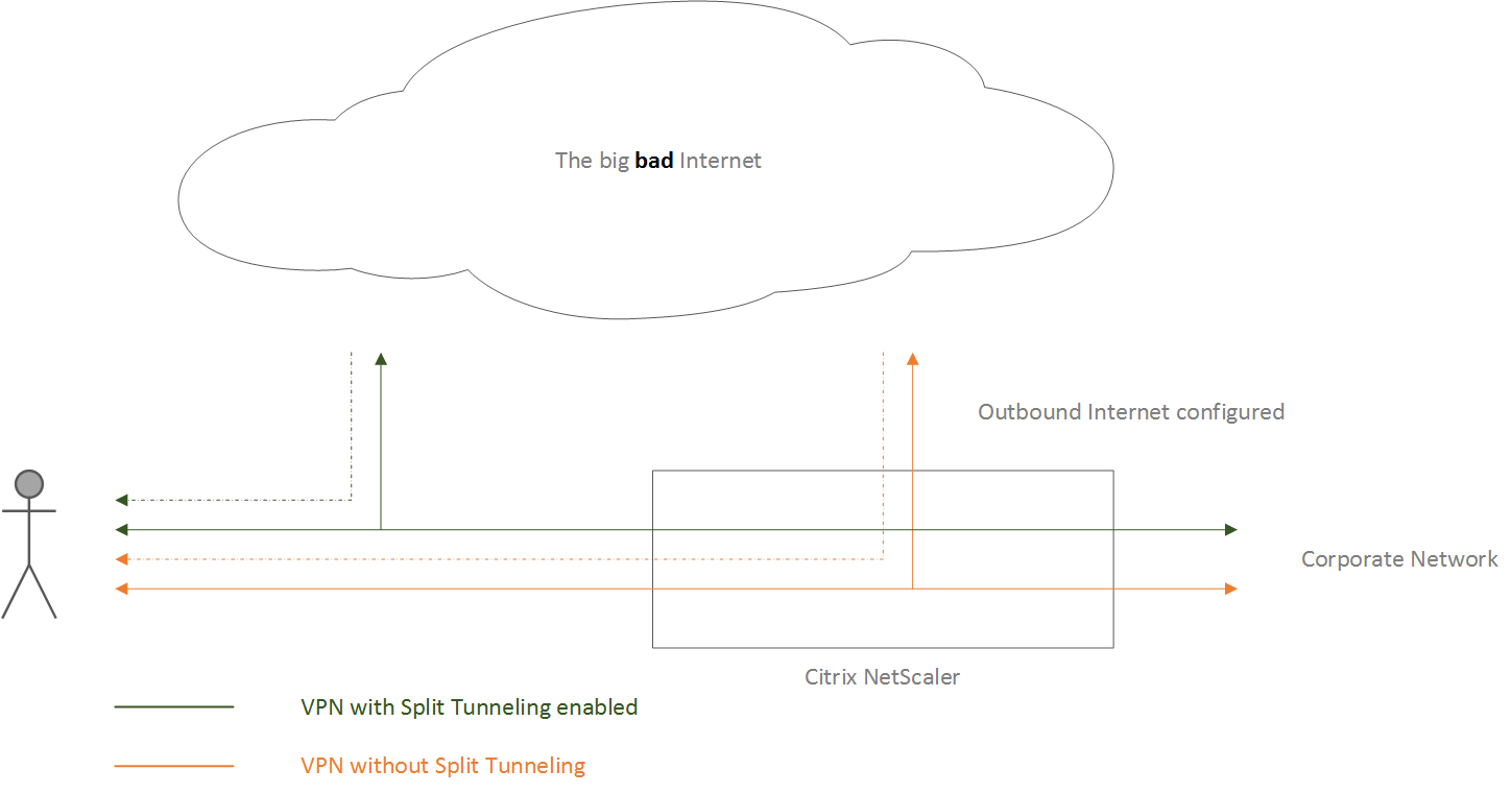 Citrix NetScaler… The basics continued, part seven  Split Tunneling!