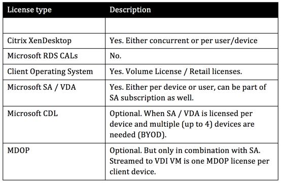 microsoft volume license calculator
