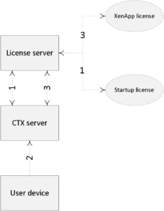 Licensing tech overview