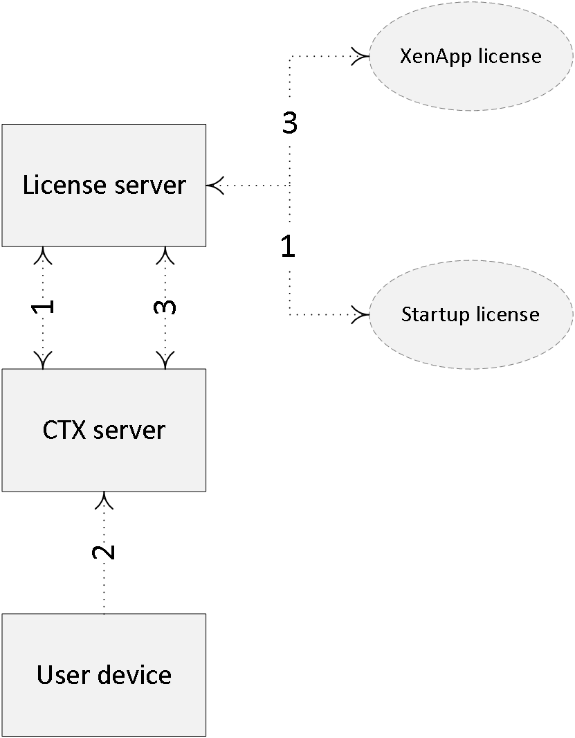 Citrix licensing (and Microsoft) demystified? I need your help!
