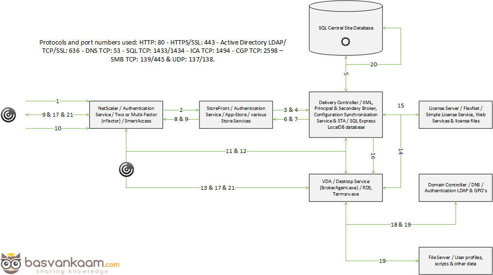 Demystifying the Citrix XenApp logon, enumeration and launch
