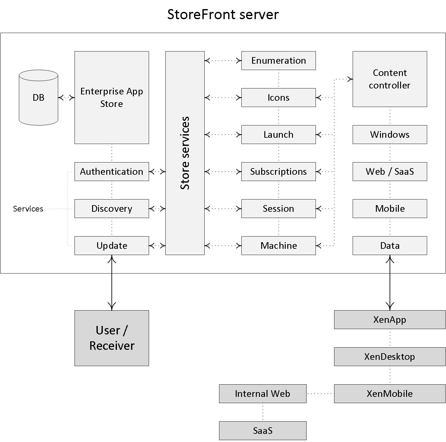 Inside Citrix: Web Interface & StoreFront — XML-based user