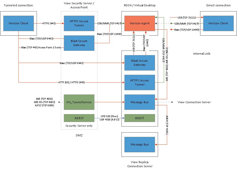 In detail — VMware's Blast Extreme protocol
