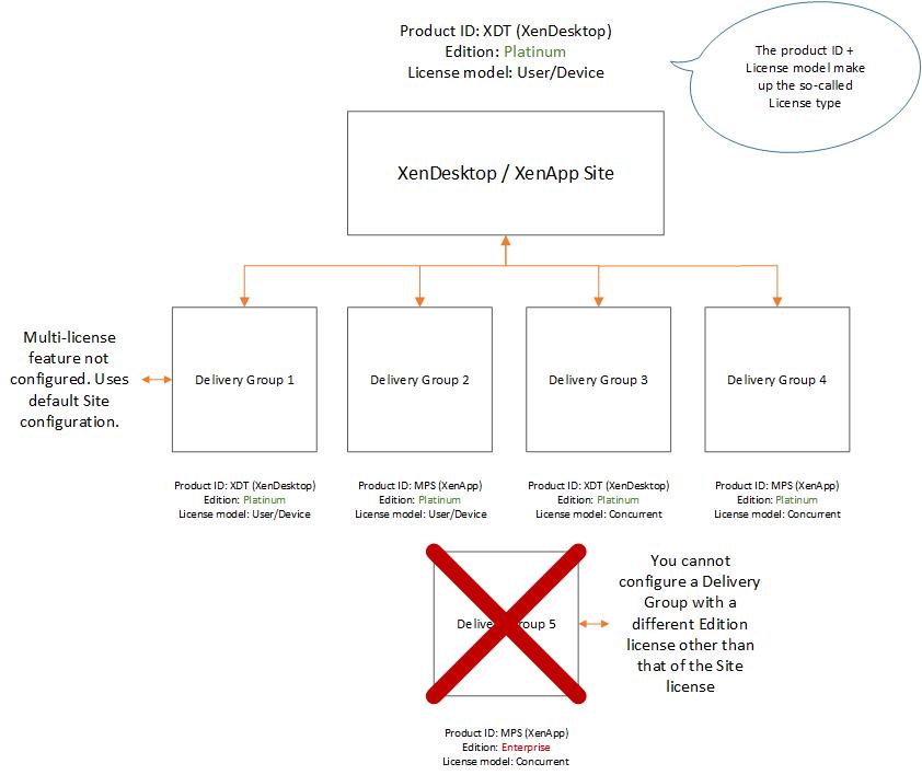 XenDesktop & XenApp 7 14 multi-type licensing – what it is