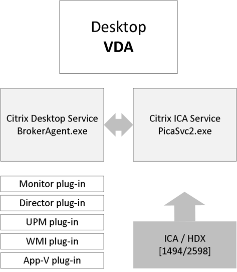 The ultimate Citrix XenDesktop 7 x internals cheat sheet