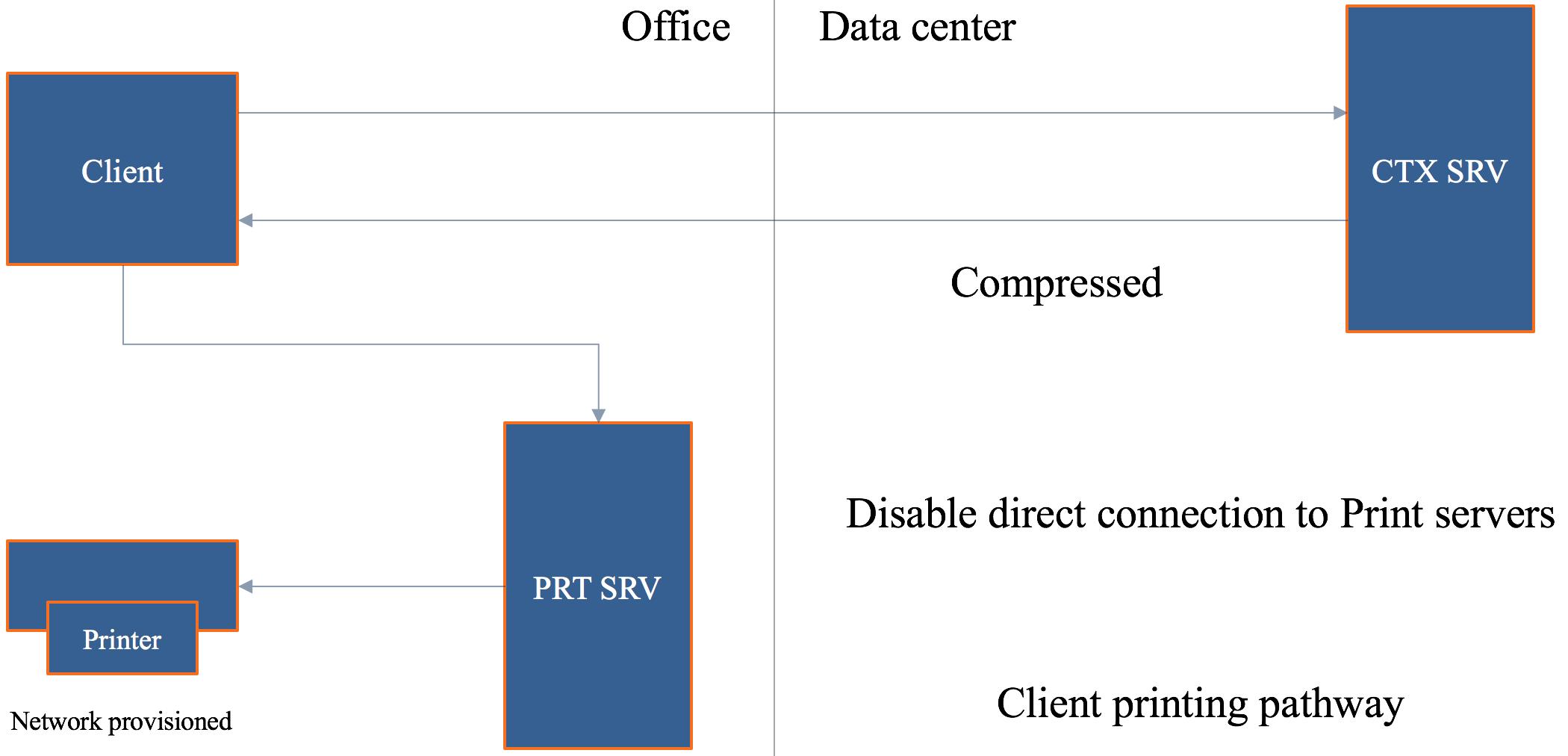 The ultimate Citrix printing internals cheat sheet – version 2 0