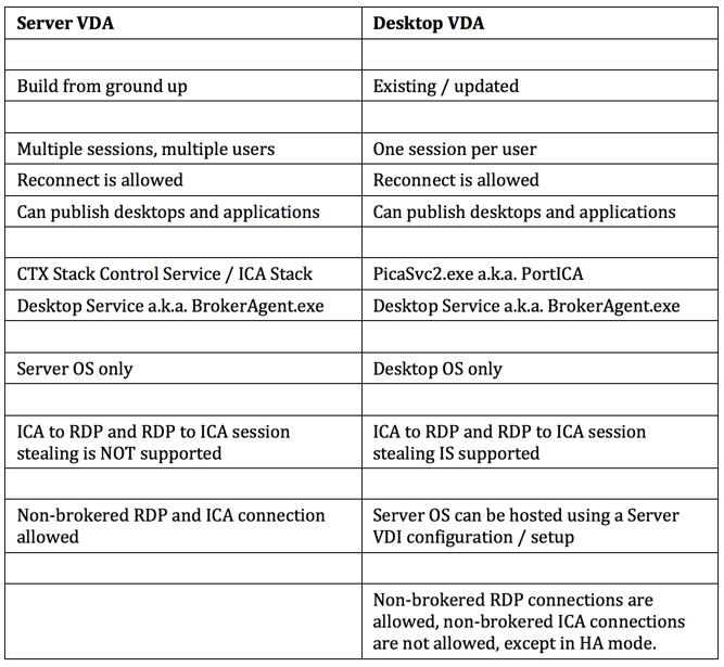 The ultimate Citrix XenDesktop 7 x internals cheat sheet – Version 2 0