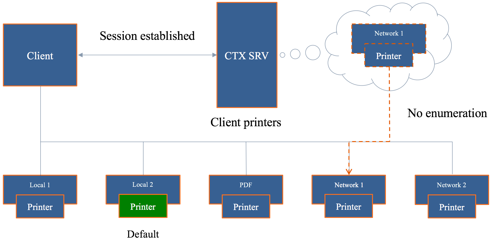 The ultimate Citrix printing internals cheat sheet – version 2 0