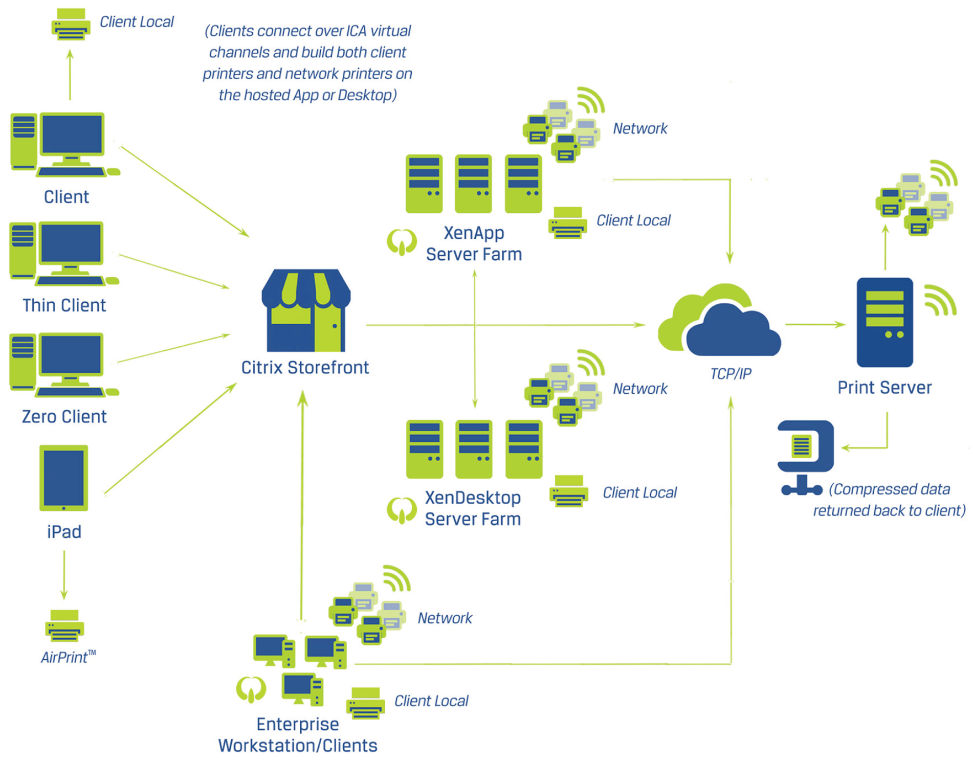 Focus on Citrix (or VMware, or Microsoft) – not printing!
