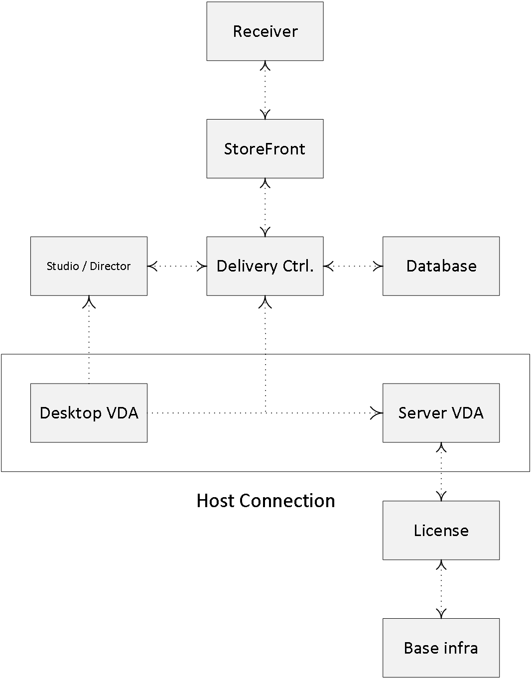 Inside Citrix chapter six – The one with the Delivery Controller