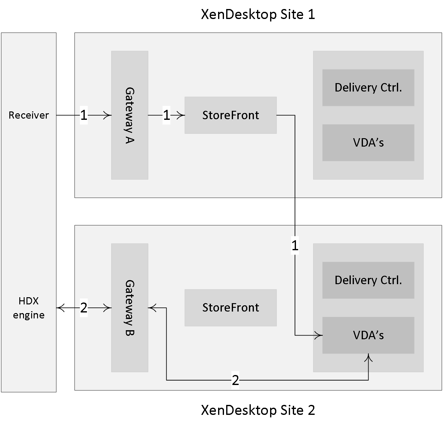 Inside Citrix Chapter Eight The One With Storefront