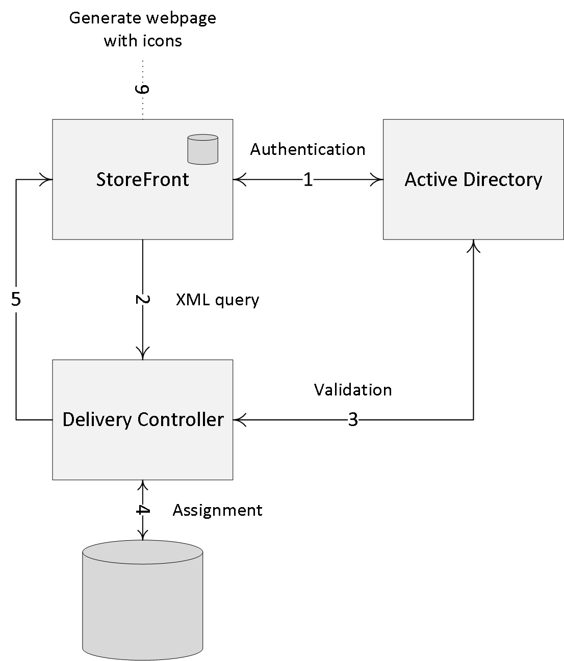 Inside Citrix chapter eight – The one with Storefront