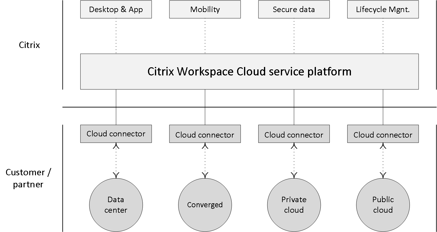 Inside Citrix chapter twenty five – The one on with Citrix Workspace