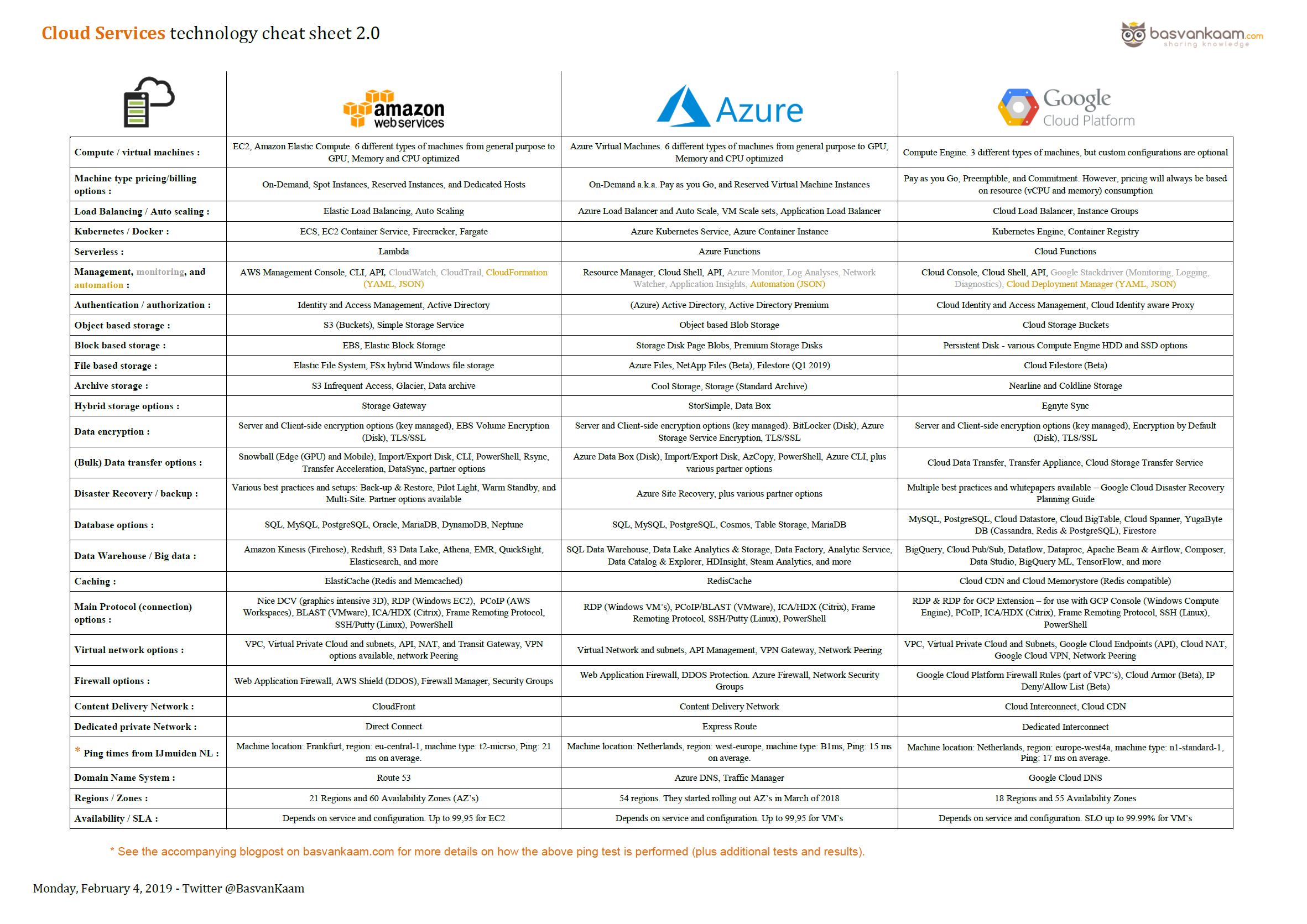 Version 2 0 of the Cloud Services Cheat Sheet is now live  Get it here!